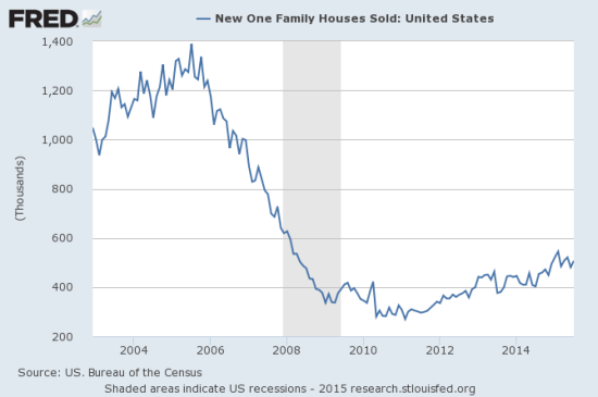 Sales of new single-family homes have remained strong in 2015 but have yet to resume the uptrend in place since the 2010/2011 trough