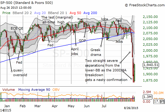 Buyers finally take the baton from the persistent sellers on the S&P 500 (SPY)