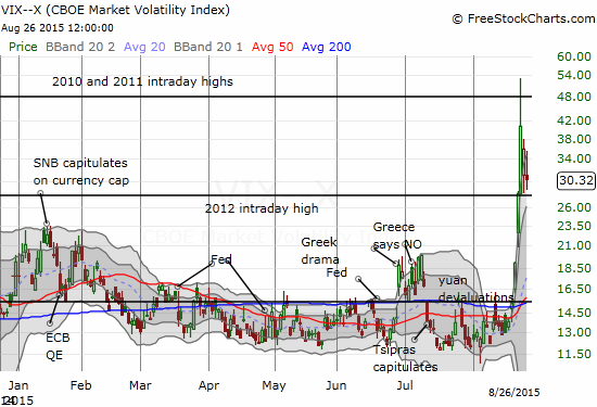 "The volatility index remains above the old 2012 intraday high and thus stays in the ""dangerzone"""