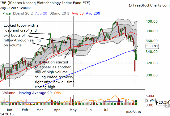 The healing for iShares Nasdaq Biotechnology (IBB) has arrived in the form of a solid close above the 200DMA upward trendline.