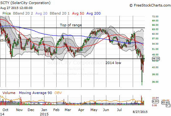 The recent market sell-off sent Solar City (SCTY) through the lower support of a long-standing trading range