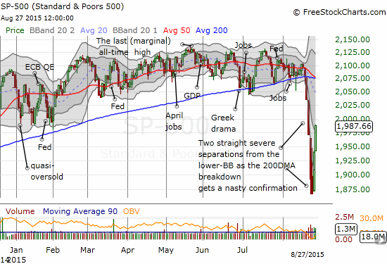 The S&P 500 (SPY) has gained a whopping 6.2% as its bounce from oversold conditions gets underway