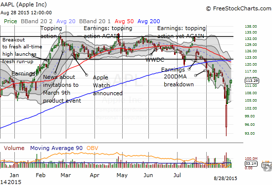 Apple (AAPL) started the rally early as it reversed all its losses from the oversold period within 2 days but faded hard on that second day. As it fights with its 20DMA, AAPL finds itself back to its price BEFORE the oversold period began.