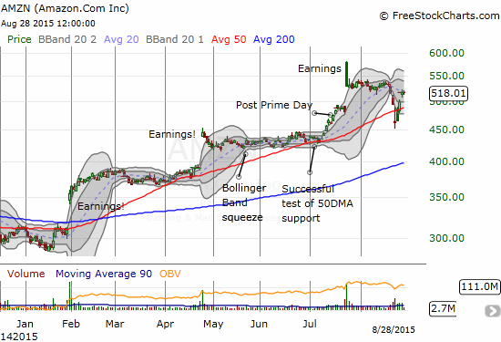 Amazon.com (AMZN) is trading comfortably well above its 50DMA again. Like AAPL, AMZN is trading where it sat BEFORE the oversold period began and is arguing for space around its 20DMA.