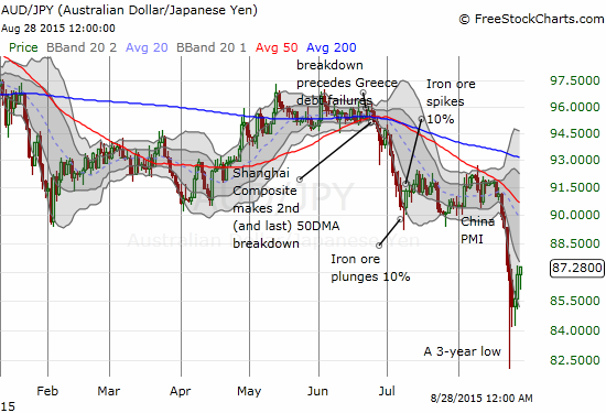 The bounce from lows for the Australian dollar versus the Japanese yen supports the rebound in the stock market