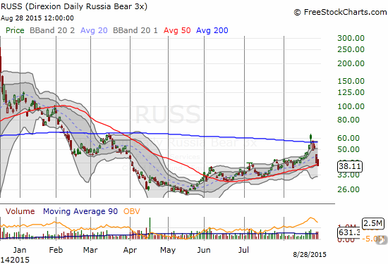 The 50DMA has guided Direxion Daily Russia Bear 3X ETF (RUSS) on a near consistent ride higher. Even if Monday was a blow-off top, RUSS probably has at least one more rendezvous with 200DMA resistance ahead.