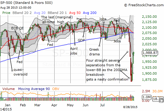 The S&P 500 (SPY) makes a major swing: it lost as much as 5.2% for the week and ended the week with a 0.9% gain.