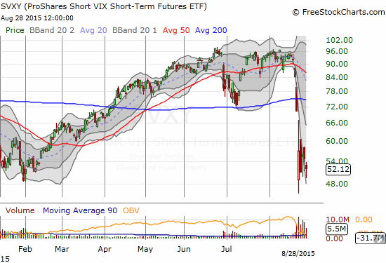 Despite the S&P 500's roaring comeback off its 10-month low, ProShares Short VIX Short-Term Futures (SVXY) is still struggling with its 2015 low. A buying opportunity or a warning?