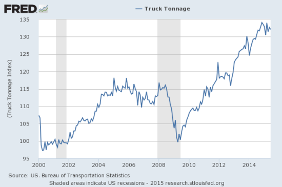 Over the last two recessions, trucking tonnage has probably served more to CONFIRM rather than predict recessions and recoveries