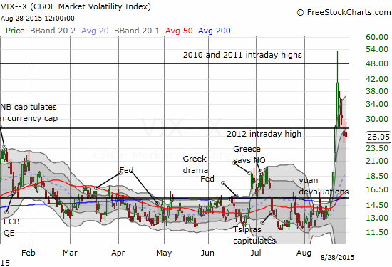 The volatility index is in retreat but remains elevated.
