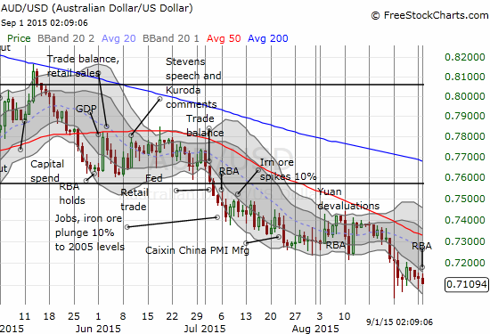 The Australian dollar (FXA) is flirting with a fresh breakdown against the U.S. dollar
