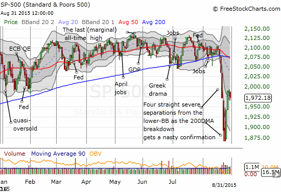 "The S&P 500 runs out of gas and leaves behind a topping ""small body"" doji. Buyers will need to step up quickly."