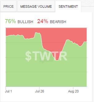 "At least the StockTwits ""herd"" is staunchly bullish on TWTR at these low prices."