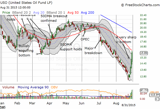 United States Oil (USO) rallies strongly for a third straight day - resistance at the 50DMA looms overhead.