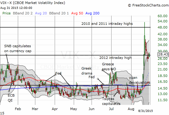 The volatility index is back in the dangerzone. Buckle up!