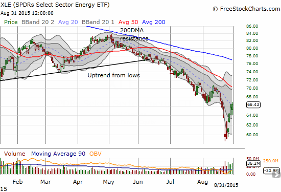Energy Select Sector SPDR ETF (XLE) has rallied right into it 20DMA....a critical downtrend line that has served s stiff resistance for the entire sell-off from May.