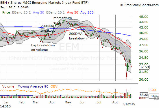 iShares MSCI Emerging Markets (EEM) looks set to resume its steep, downward momentum
