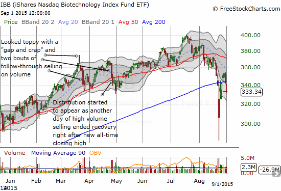 iShares Nasdaq Biotechnology (IBB) ends a brief return to bullishness as the 200DMA breakout comes to an abrupt end.