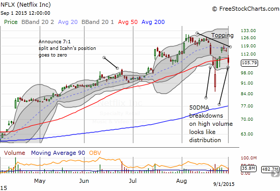Netflix (NFLX) breaks down again below its 50DMA and leaves buyers stranded in what now looks like a topping pattern