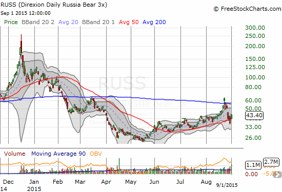 Direxion Daily Russia Bear 3X ETF (RUSS) is still supported by a rising 50DMA. The brief pop over 200DMA resistance marked the climactic top at the end of a near parabolic surge.