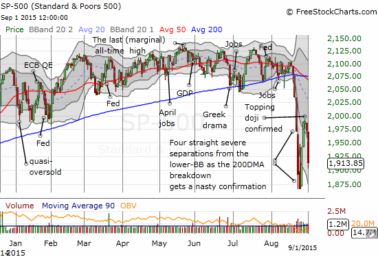 The S&P 500 has confirmed a short-term topping pattern with a second day of selling that accelerated a fresh downdraft