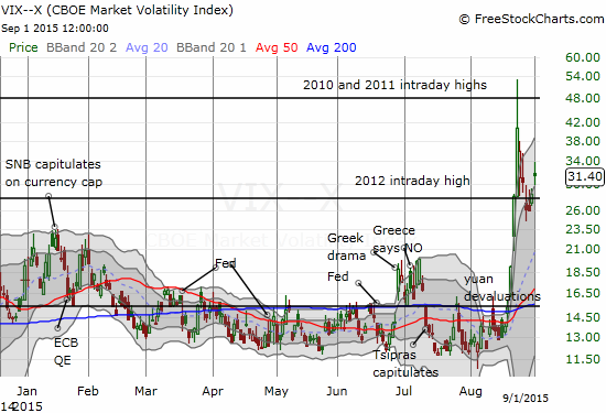 The volatility index refreshes itself and looks poised to make a new run upward.