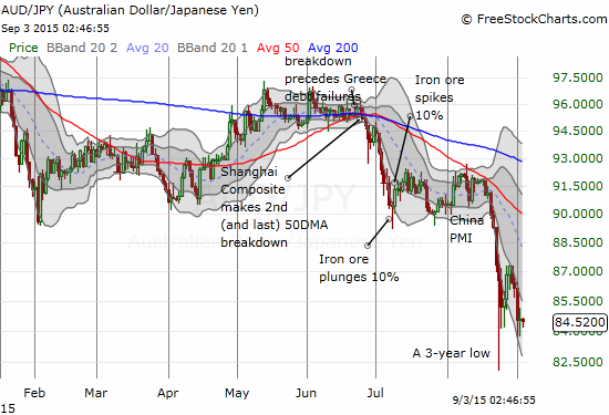The Australian dollar clings to lows against the Japanese yen