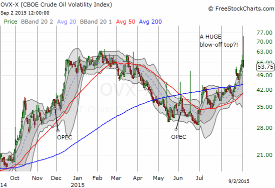 The CBOE Crude Oil Volatility Index fades hard off a major high to close down for the day.