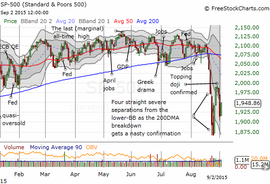 The S&P 500 (SPY) rallies in an attempt to print a higher low and the beginnings of a bottoming pattern.