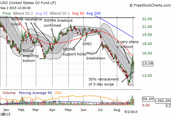 The United States Oil ETF (USO)  looks ready to wrestle again with stiff resistance at the 50DMA downtrend line