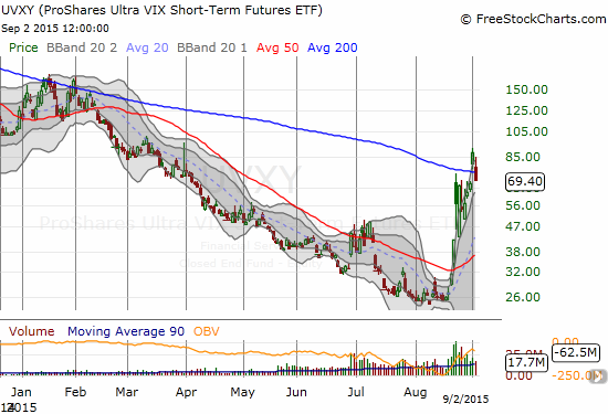 The ProShares Ultra VIX Short-Term Futures (UVXY) breaks down below its 200DMA and adds to my sense of a top in volatility