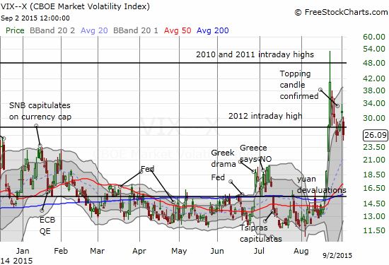 The volatility index drops out of the dangerzone for the second time in this oversold period.