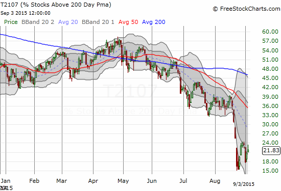 T2107 ALMOST punches out a higher high that could have confirmed the choppy rise from recent lows.
