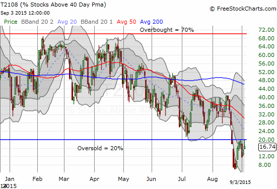 T2108 knocks on the exit gate of a historic oversold period