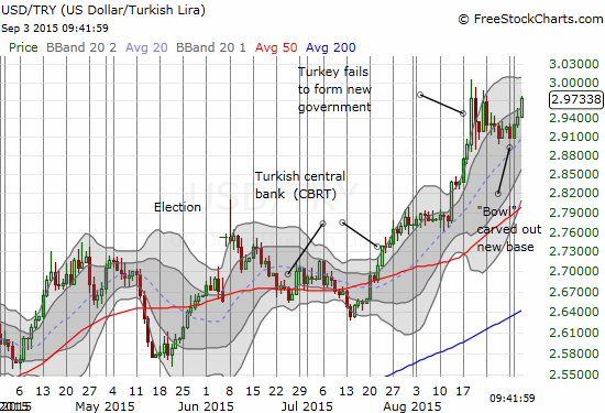 The U.S. dollar quickly bottomed out after a blow-off top when Turkey announced its failure to form a government