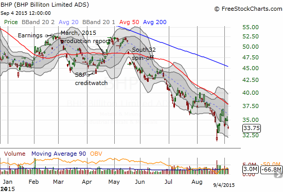 Like so many commodity-related stocks, BHP Billiton Limited (BHP) is firmly locked within a well-defined downtrend.