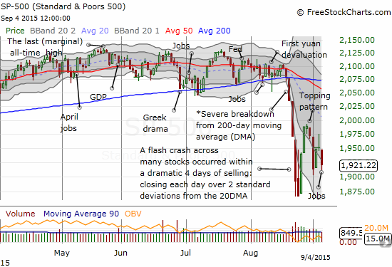 A close-up of the S&P 500's severe breakdown