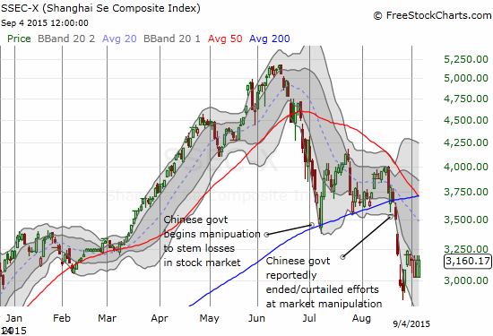 The Chinese government demonstrated a keen sense for the importance of the 200-day moving average as it desperately acted to prop up a bubble on the Shanghai Composite (SSEC). Surely, the Fed is also watching the 200DMA on the S&P 500 and its momentum...?