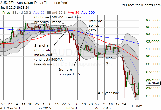 """The surge in AUD/JPY signals a vigorous return of buyers to the market (""""risk on"""")"""