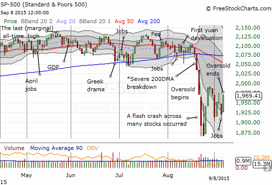 The S&P 500 has returned to its close on the first oversold day. The index has NOT yet made a new post-oversold high.
