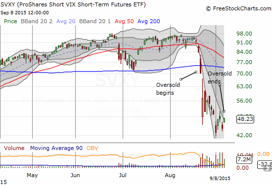 ProShares Short VIX Short-Term Futures (SVXY) suffered severe damage during the oversold period.