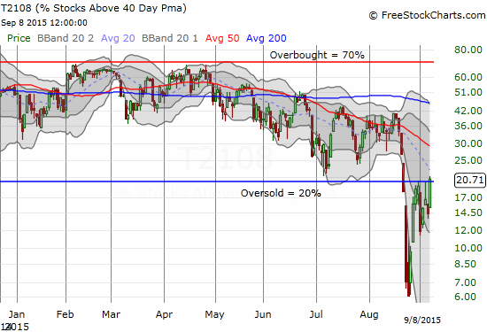 A small breakout for T2108 as it climbs out of oversold territory for the first time in 12 days.