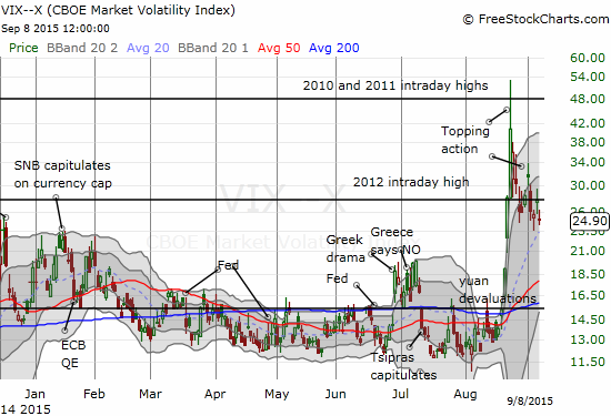 The volatility index's fall from the dangerzone puts a bow on the end of the oversold period and confirms the buying opportunity