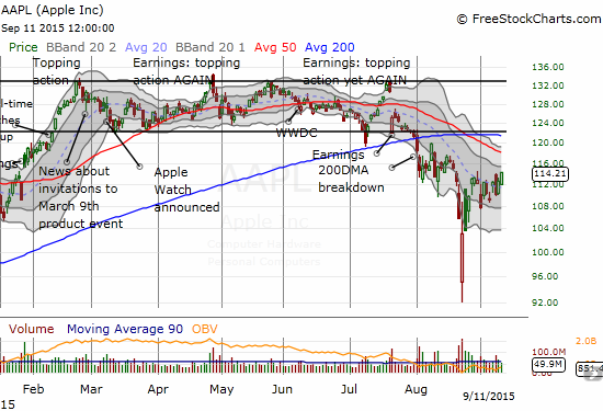 Apple (AAPL) is trading at a post sell-off high.