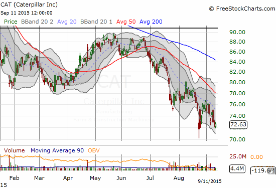 Caterpillar (CAT) is going in the opposite direction of the tech leaders