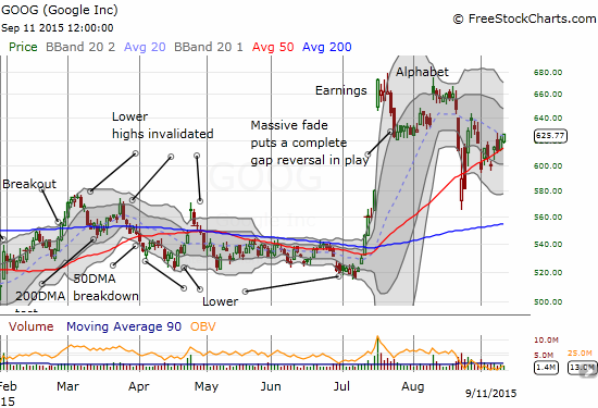 Google (GOOG, GOOGL) is following a wedge pattern after the big sell-off