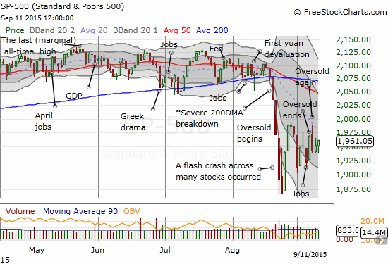 The S&P 500 has settled into a wide chopping pattern since August's dramatic bottom