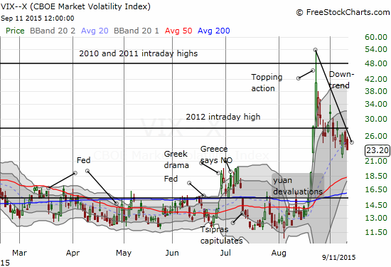 Volatility closed the week at its lowest level since the big run-up began ahead of August's flash crash