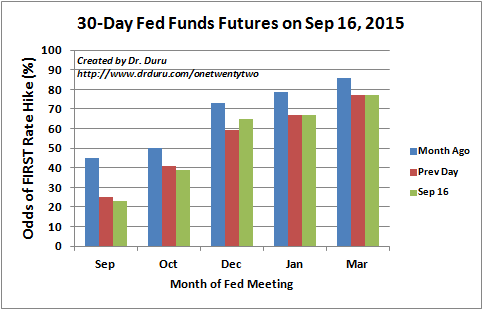 The futures market was locked into a December rate hike going into the September Fed meeting
