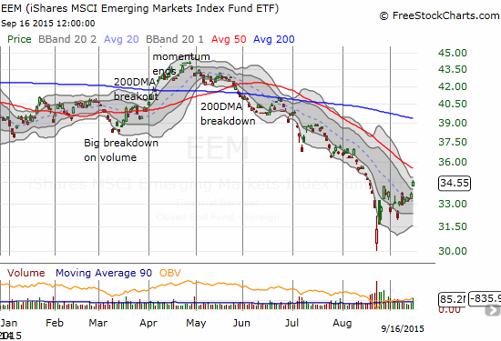 iShares MSCI Emerging Markets (EEM) breaks out and reaches toward 50DMA ressitance